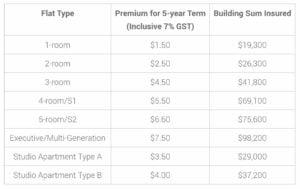 BTO etiqa fire insurance premium style degree sg singapore