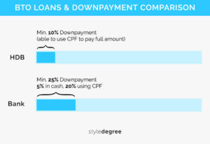 BTO Guide Downpayment Schemes Style Degree Sg Singapore
