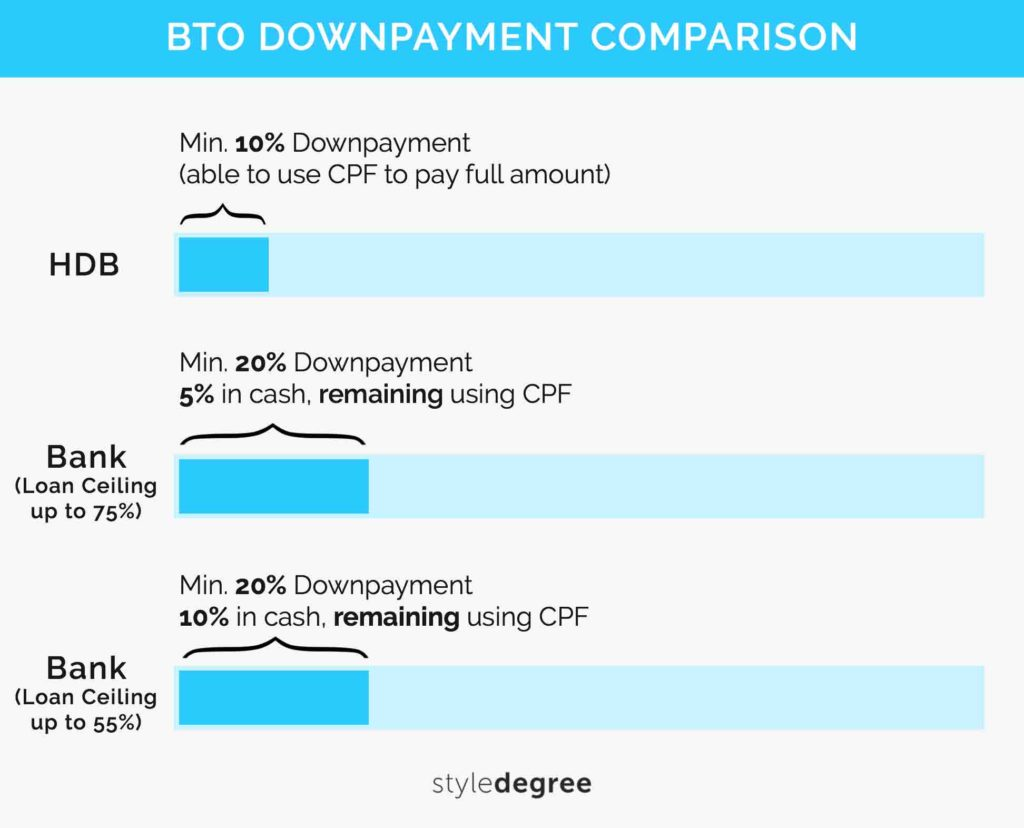 BTO Guide Downpayment Schemes HDB Bank Style Degree Sg Singapore