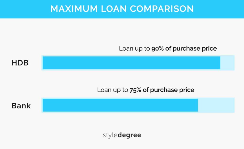 BTO Guide Loans Loan Downpayment Schemes HDB Bank Style Degree Sg Singapore