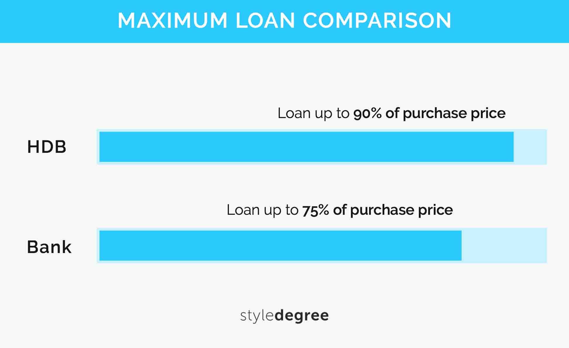 BTO Guide Loans Loan Downpayment Schemes HDB Bank Style Degree Sg Singapore