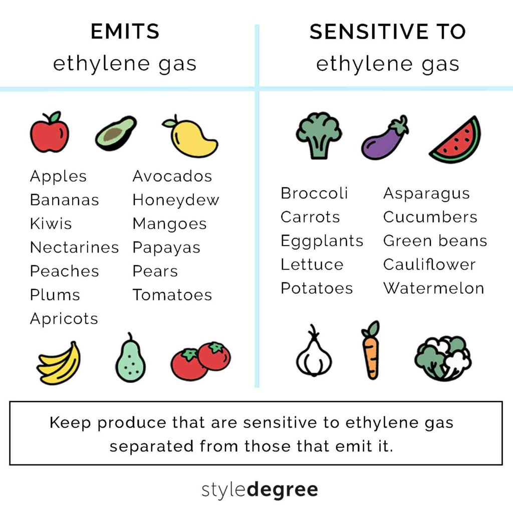 fruits that emit ethylene gas, vegetables that is sensitive to ethylene gas