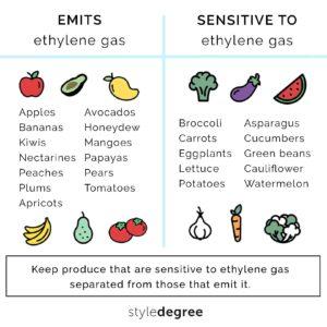 fruits that emit ethylene gas, vegetables that is sensitive to ethylene gas
