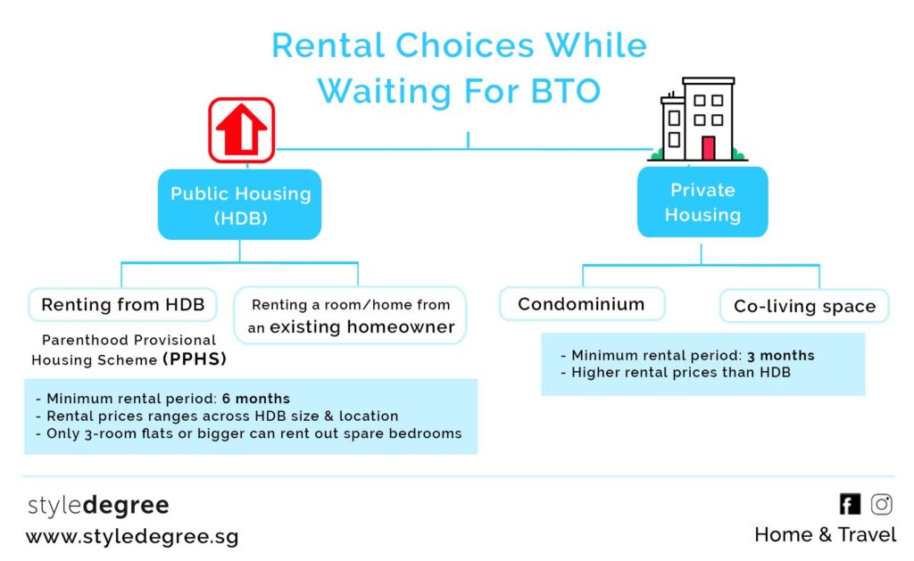 bto and private options summary for renting