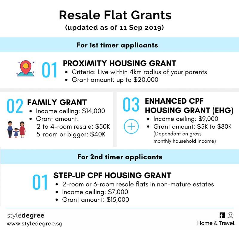 Buying HDB Resale Flat Resale Grants