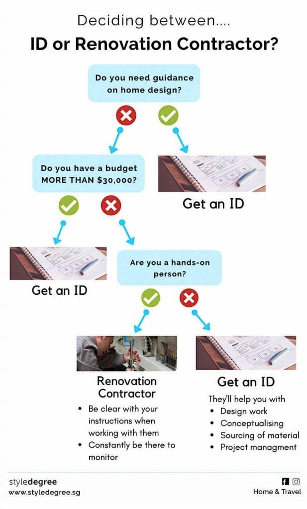 choosing between ID or renovation contractor singapore