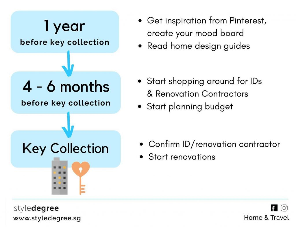 when to start planning for renovation singapore sg