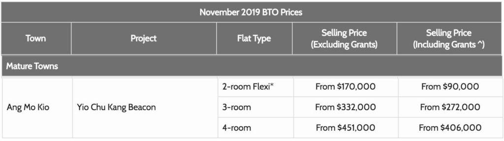 November 2019 BTO Ang Mo Kio Prices Sales Launch Singapore sg style degree