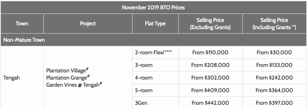 November 2019 BTO Tengah Prices Sales Launch Singapore sg style degree