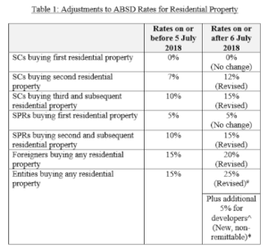 Adjustments to ABSD rates, Buying a second home in SIngapore, HDB or private, Second Property, Style Degree, Singapore, SG, StyleMag