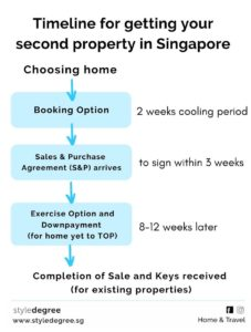 Timeline to getting second property, Infographic, Buying a second home in SIngapore, HDB or private, Second Property, Style Degree, Singapore, SG, StyleMag