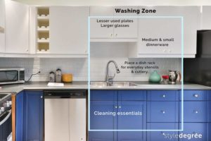 Washing zone, Kitchen zoning, Home organizing, organizational zoning, home organization tips, Marie Kondo, Style Degree, Singapore, SG, StyleMag
