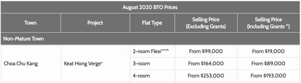 August 2020 BTO - Keat Hong Verge in Choa Chu Kang Price