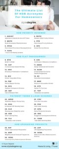 Ultimate List Of HDB Acronyms Infographic, HDB Acronyms, Style Degree, Singapore, SG, StyleMag