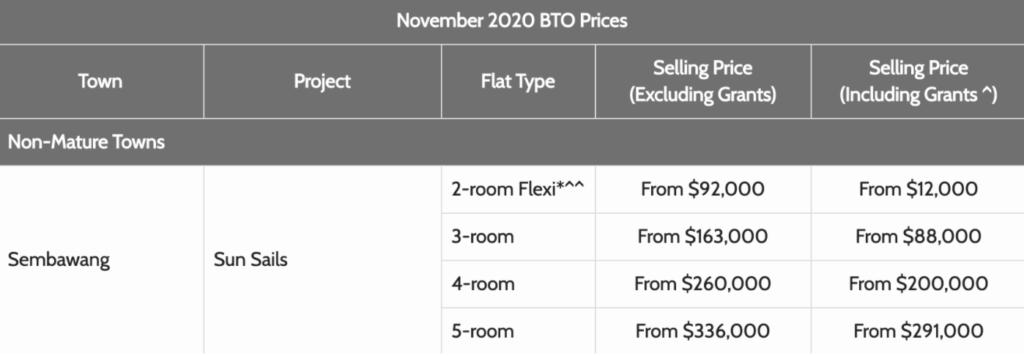 Sembawang November 2020 BTO Launch Price, Sun Sails BTO Price, Nov 2020 BTO Price, Style Degree, Singapore, SG, StyleMag.