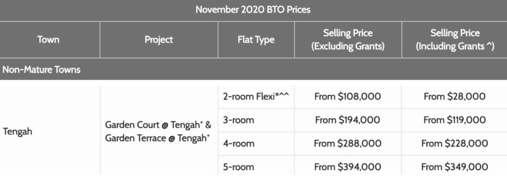 Tengah November 2020 BTO Launch Price, Garden Court @ Tengah Price, Garden Terrace @ Tengah Price, Nov 2020 BTO Price, Style Degree, Singapore, SG, StyleMag.