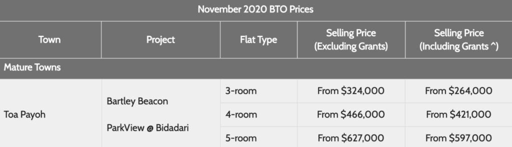 Bidadari November 2020 BTO Launch Price, Toa Payoh Nov 2020 BTO Launch Price, Bartley Beacon Price, Parkview @ Bidadari Prince, Nov 2020 BTO Price, Style Degree, Singapore, SG, StyleMag.