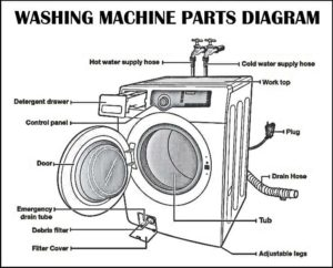 Washing Machine Parts Diagram, washing machine parts name with picture, front-load washing machine parts diagram, Style Degree, Singapore, SG, StyleMag.